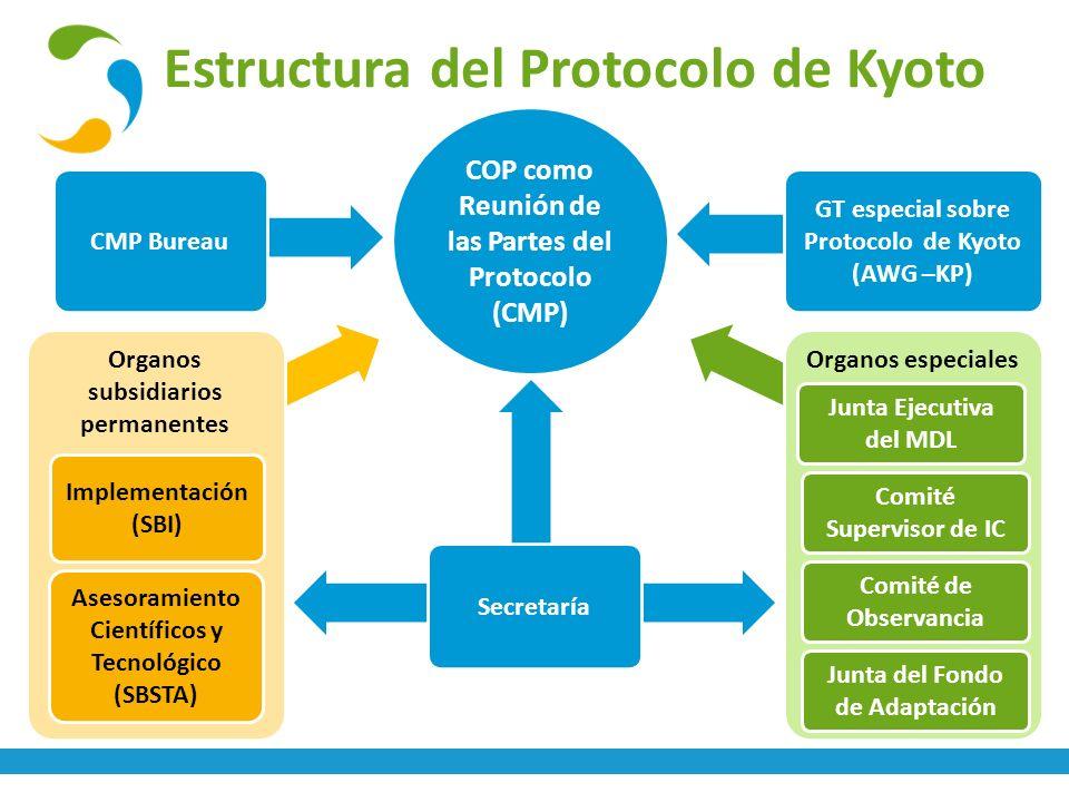 Estructura del Protocolo de Kyoto CMP Bureau Secretaría Organos de expertos Organos subsidiarios permanentes Implementación (SBI) Asesoramiento Cientí