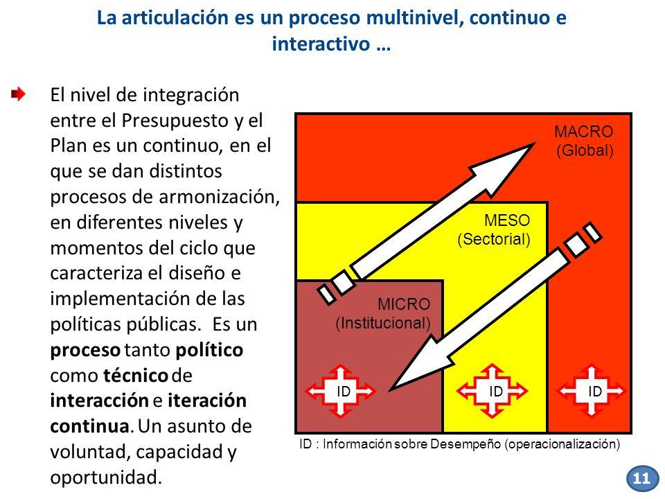 Hipótesis 1 El nivel de integración entre el Presupuesto y el Plan es un continuo, en el que se dan distintos procesos de armonización, en diferentes