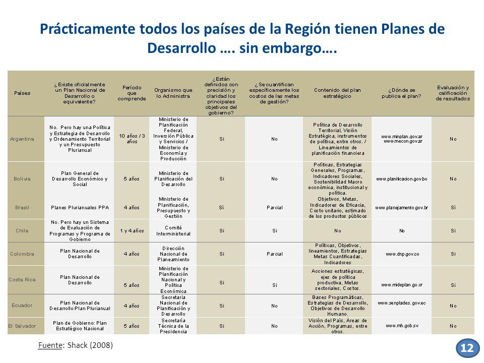 Fuente: Shack (2008) Prácticamente todos los países de la Región tienen Planes de Desarrollo …. sin embargo…. 12