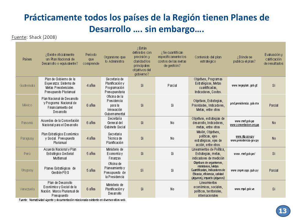 13 Fuente: Shack (2008) 13 Prácticamente todos los países de la Región tienen Planes de Desarrollo …. sin embargo….