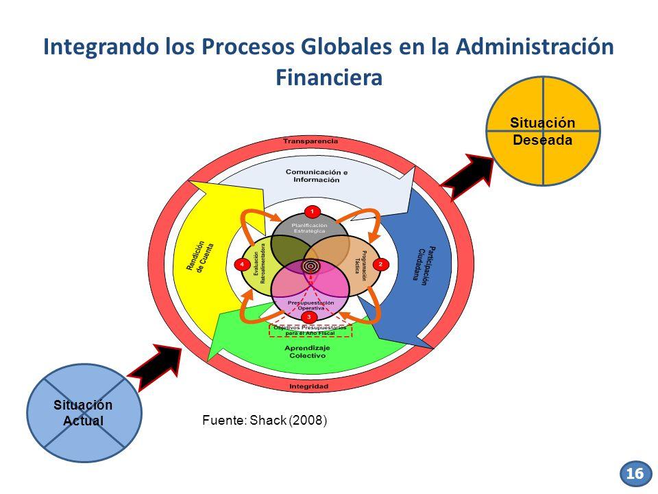 16 Integrando los Procesos Globales en la Administración Financiera Fuente: Shack (2008) Situación Actual Situación Deseada 16