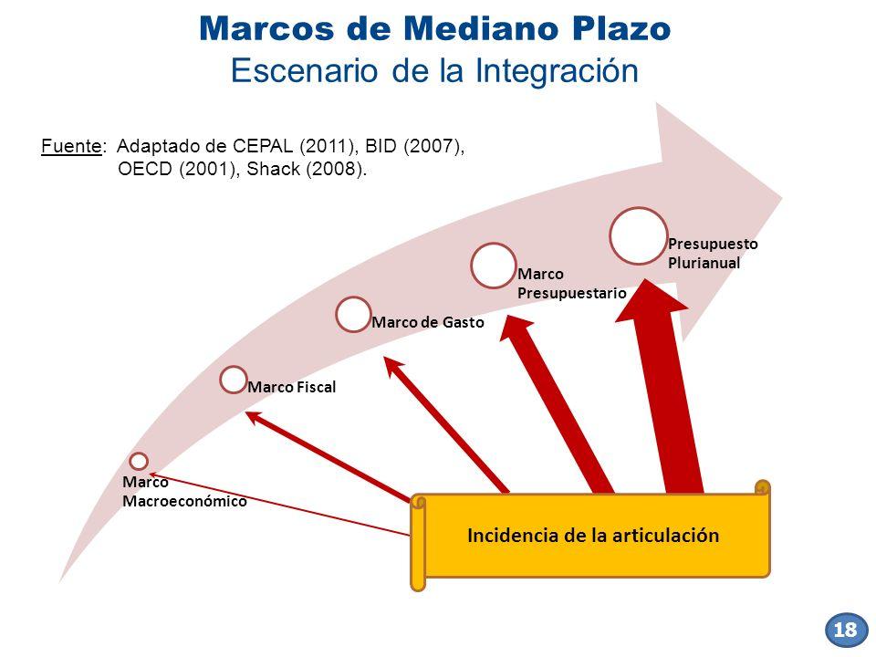 Marcos de Mediano Plazo Escenario de la Integración Marco Macroeconómico Marco Fiscal Marco de Gasto Marco Presupuestario Presupuesto Plurianual Incid