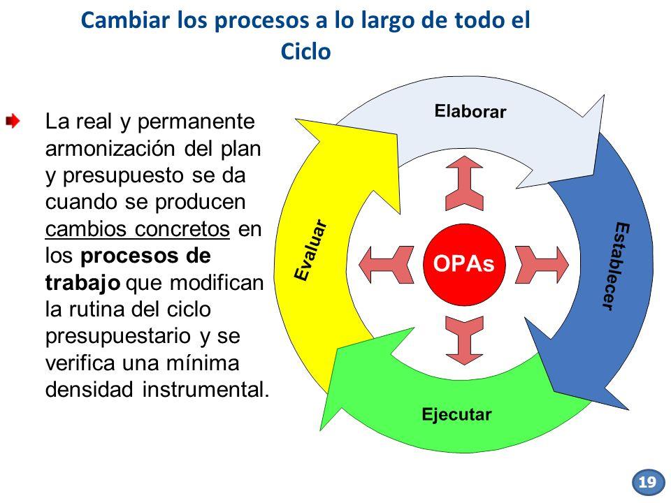 La real y permanente armonización del plan y presupuesto se da cuando se producen cambios concretos en los procesos de trabajo que modifican la rutina