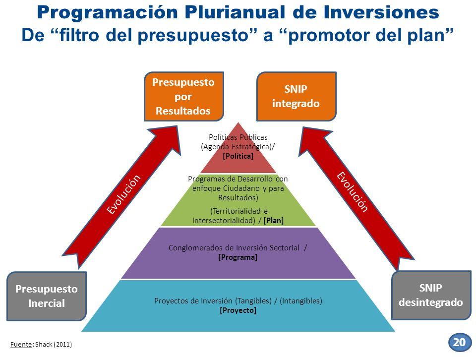 Programación Plurianual de Inversiones De filtro del presupuesto a promotor del plan Políticas Públicas (Agenda Estratégica)/ [Política] Programas de