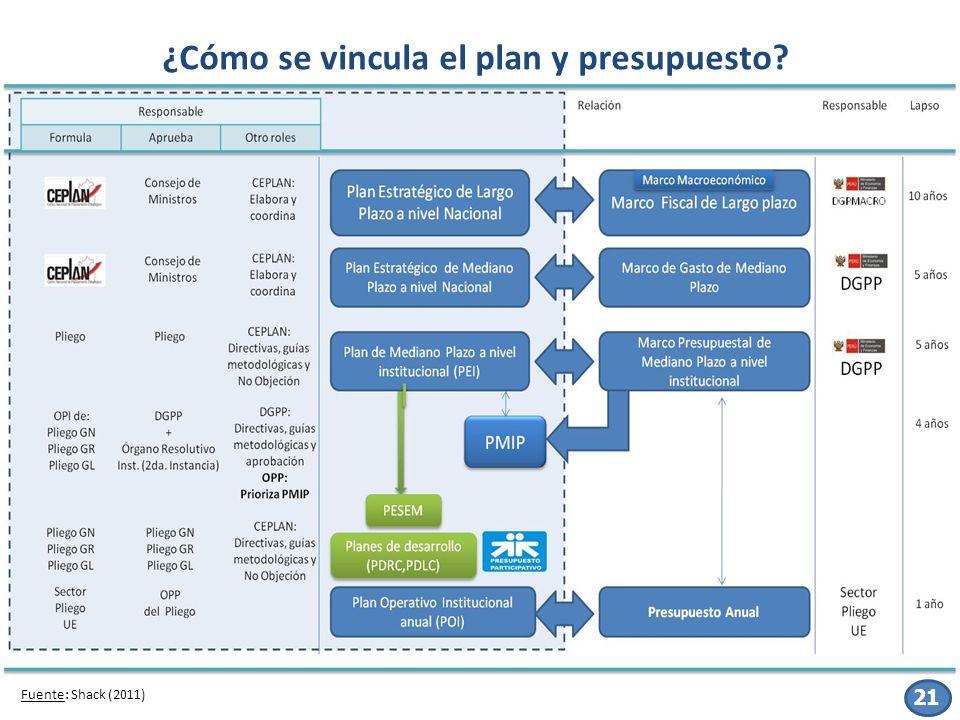 ¿Cómo se vincula el plan y presupuesto? 21 Fuente: Shack (2011)