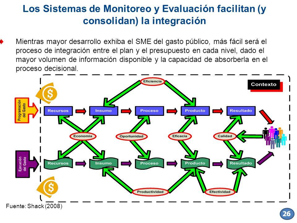 Los Sistemas de Monitoreo y Evaluación facilitan (y consolidan) la integración Mientras mayor desarrollo exhiba el SME del gasto público, más fácil se