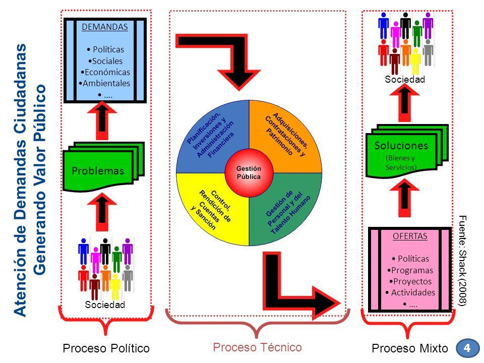 DEMANDAS Políticas Sociales Económicas Ambientales …. OFERTAS Políticas Programas Proyectos Actividades …. Soluciones (Bienes y Servicios) Sociedad At