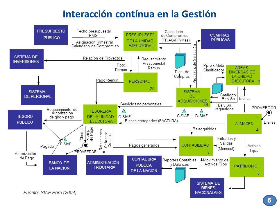 PROVEEDOR Fuente: SIAF Peru (2004) Servicios no personales TESORERIA DE LA UNIDAD EJECUTORA 5 Requerimiento de Autorización de giro y pago Pagos gener