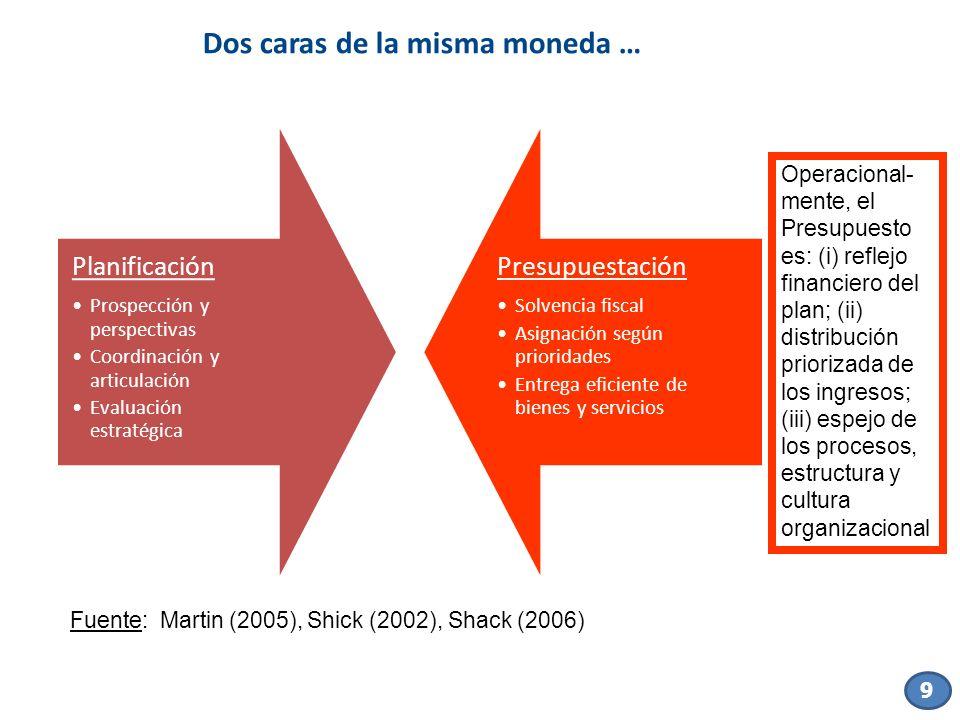 9 Dos caras de la misma moneda … Planificación Prospección y perspectivas Coordinación y articulación Evaluación estratégica Presupuestación Solvencia