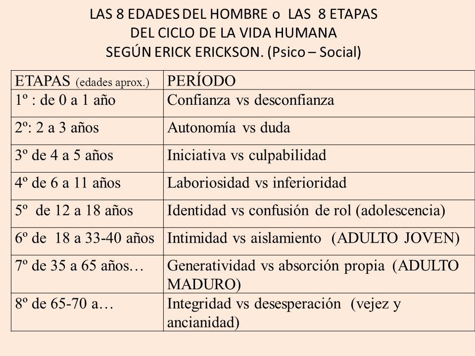 LAS 8 EDADES DEL HOMBRE o LAS 8 ETAPAS DEL CICLO DE LA VIDA HUMANA SEGÚN ERICK ERICKSON.