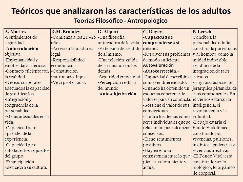 Teóricos que analizaron las características de los adultos Teorías Filosófico - Antropológico A.