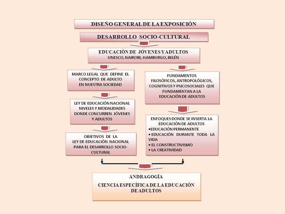 DESARROLLO SOCIO-CULTURAL EDUCACIÓN DE JÓVENES Y ADULTOS UNESCO, NAIROBI, HAMBURGO, BELÉN EDUCACIÓN DE JÓVENES Y ADULTOS UNESCO, NAIROBI, HAMBURGO, BELÉN OBJETIVOS DE LA LEY DE EDUCACIÓN NACIONAL PARA EL DESARROLLO SOCIO- CULTURAL OBJETIVOS DE LA LEY DE EDUCACIÓN NACIONAL PARA EL DESARROLLO SOCIO- CULTURAL MARCO LEGAL QUE DEFINE EL CONCEPTO DE ADULTO EN NUESTRA SOCIEDAD MARCO LEGAL QUE DEFINE EL CONCEPTO DE ADULTO EN NUESTRA SOCIEDAD FUNDAMENTOS FILOSÓFICOS, ANTROPOLÓGICOS, COGNITIVOS Y PSICOSOCIALES QUE FUNDAMENTAN A LA EDUCACIÓN DE ADULTOS FUNDAMENTOS FILOSÓFICOS, ANTROPOLÓGICOS, COGNITIVOS Y PSICOSOCIALES QUE FUNDAMENTAN A LA EDUCACIÓN DE ADULTOS LEY DE EDUCACIÓN NACIONAL NIVELES Y MODALIDADES DONDE CONCURREN JÓVENES Y ADULTOS LEY DE EDUCACIÓN NACIONAL NIVELES Y MODALIDADES DONDE CONCURREN JÓVENES Y ADULTOS ANDRAGOGÍA CIENCIA ESPECÍFICA DE LA EDUCACIÓN DE ADULTOS ANDRAGOGÍA CIENCIA ESPECÍFICA DE LA EDUCACIÓN DE ADULTOS ENFOQUES DONDE SE INSERTA LA EDUCACIÓN DE ADULTOS EDUCACIÓN PERMANENTE EDUCACIÓN DURANTE TODA LA VIDA EL CONSTRUCTIVISMO LA CREATIVIDAD ENFOQUES DONDE SE INSERTA LA EDUCACIÓN DE ADULTOS EDUCACIÓN PERMANENTE EDUCACIÓN DURANTE TODA LA VIDA EL CONSTRUCTIVISMO LA CREATIVIDAD DISEÑO GENERAL DE LA EXPOSICIÓN