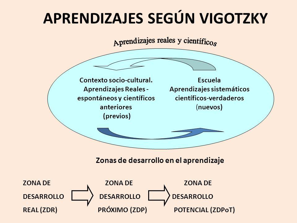 APRENDIZAJES SEGÚN VIGOTZKY Contexto socio-cultural.