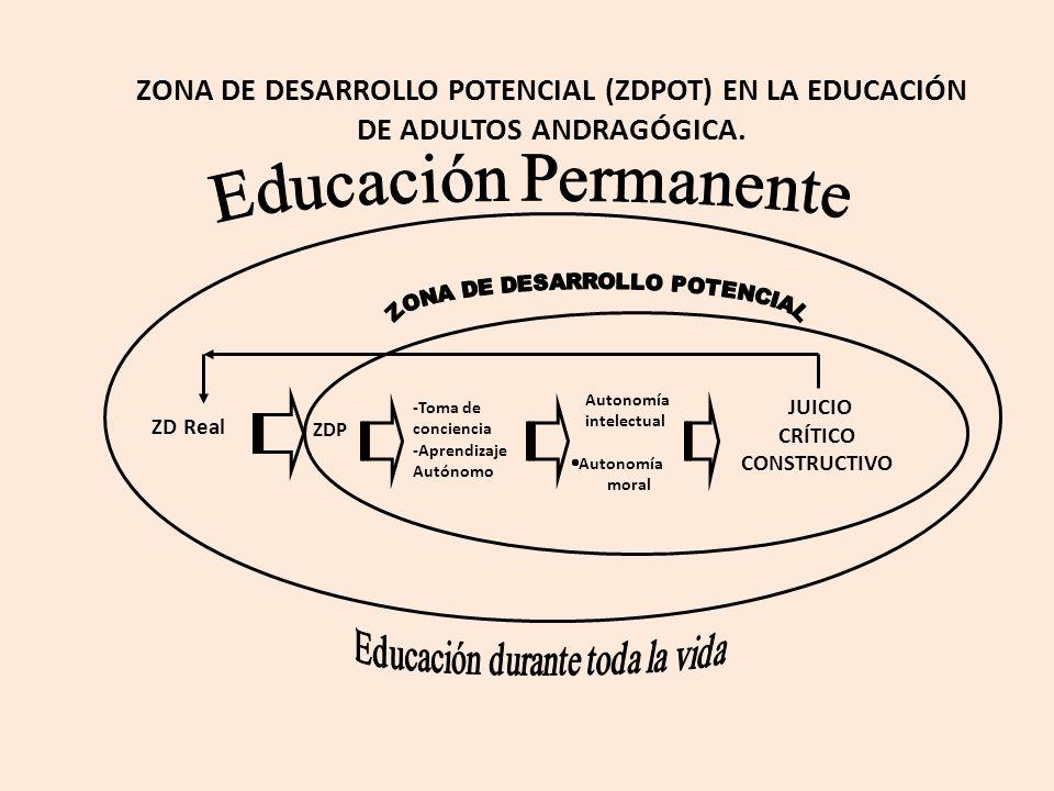 ZONA DE DESARROLLO POTENCIAL (ZDPOT) EN LA EDUCACIÓN DE ADULTOS ANDRAGÓGICA.