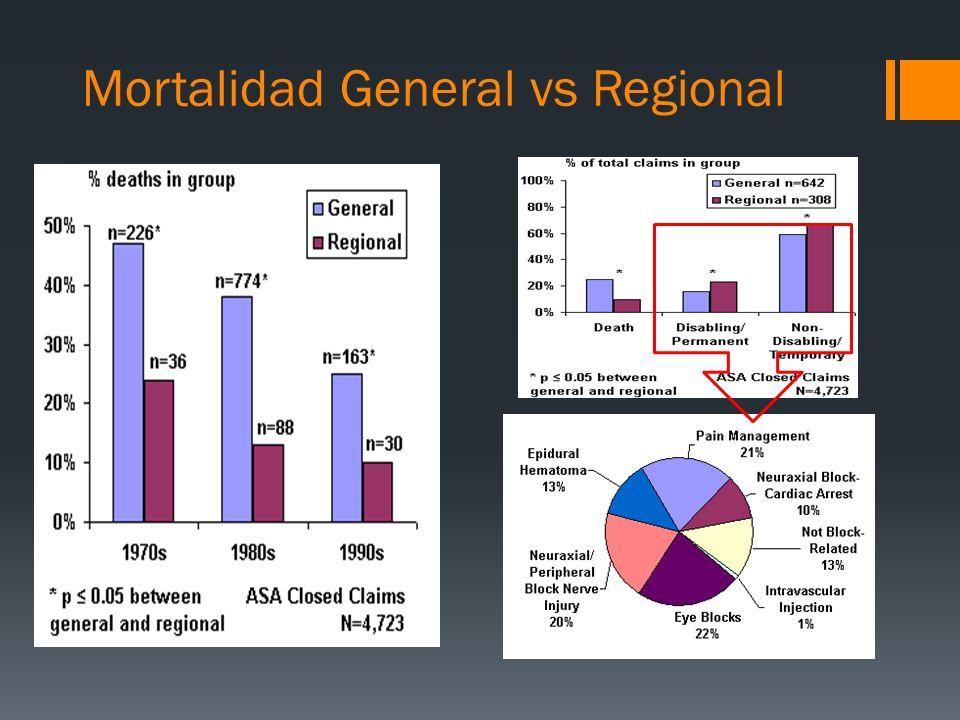 Mortalidad General vs Regional