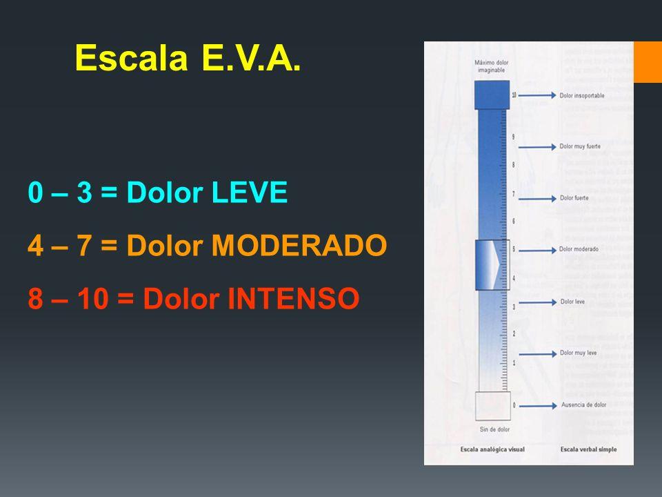 Escala E.V.A. 0 – 3 = Dolor LEVE 4 – 7 = Dolor MODERADO 8 – 10 = Dolor INTENSO
