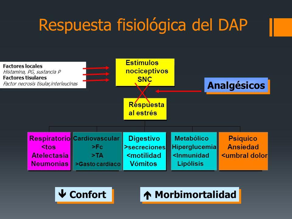 Respiratorio <tos Atelectasia Neumonías Cardiovascular >Fc >TA >Gasto cardiaco Digestivo > secreciones <motilidad Vómitos Metabólico Hiperglucemia <In