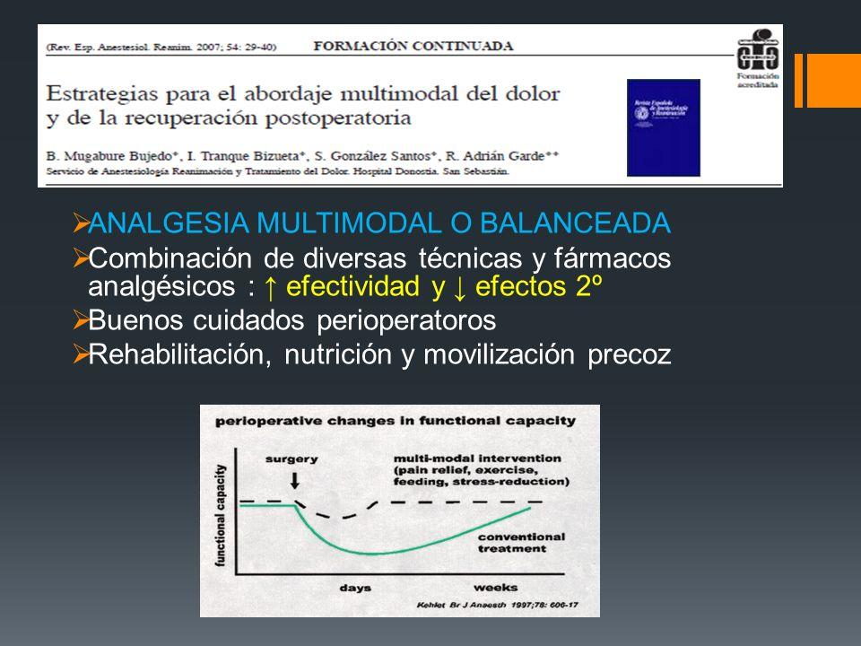 ANALGESIA MULTIMODAL O BALANCEADA Combinación de diversas técnicas y fármacos analgésicos : efectividad y efectos 2º Buenos cuidados perioperatoros Re