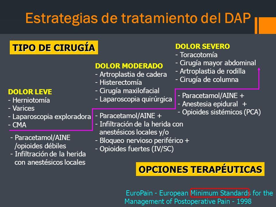 TIPO DE CIRUGÍA OPCIONES TERAPÉUTICAS - Paracetamol/AINE /opioides débiles - Infiltración de la herida con anestésicos locales - Paracetamol/AINE + -