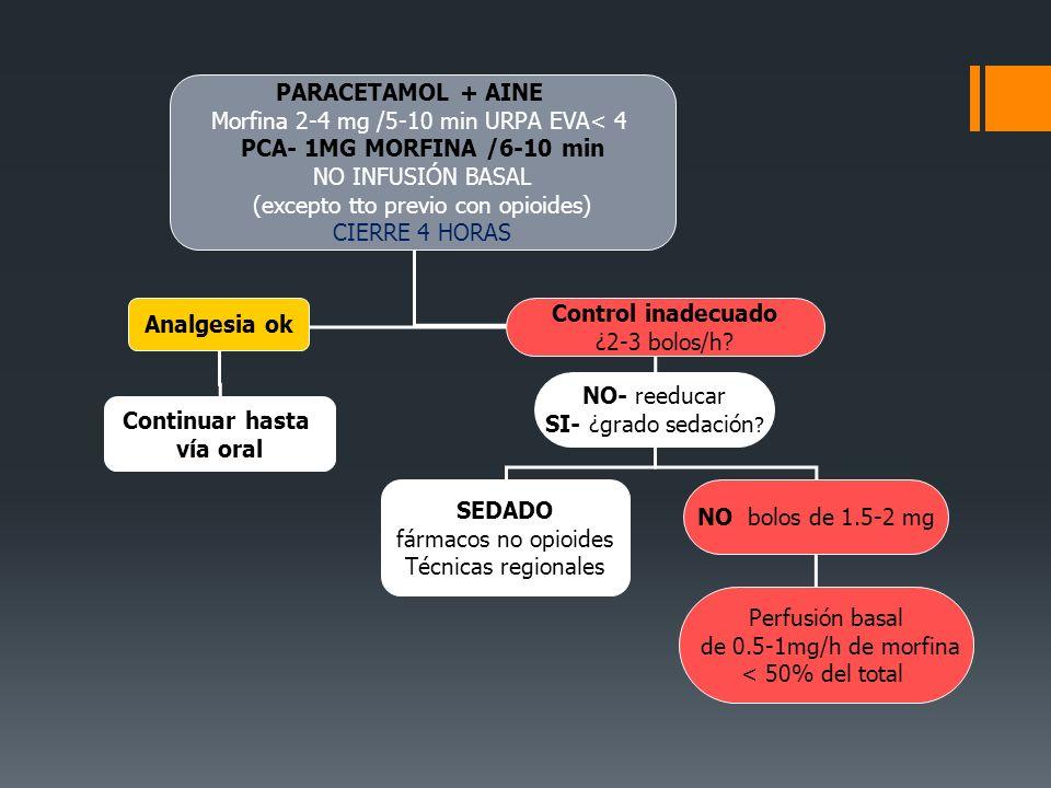 PARACETAMOL + AINE Morfina 2-4 mg /5-10 min URPA EVA< 4 PCA- 1MG MORFINA /6-10 min NO INFUSIÓN BASAL (excepto tto previo con opioides) CIERRE 4 HORAS