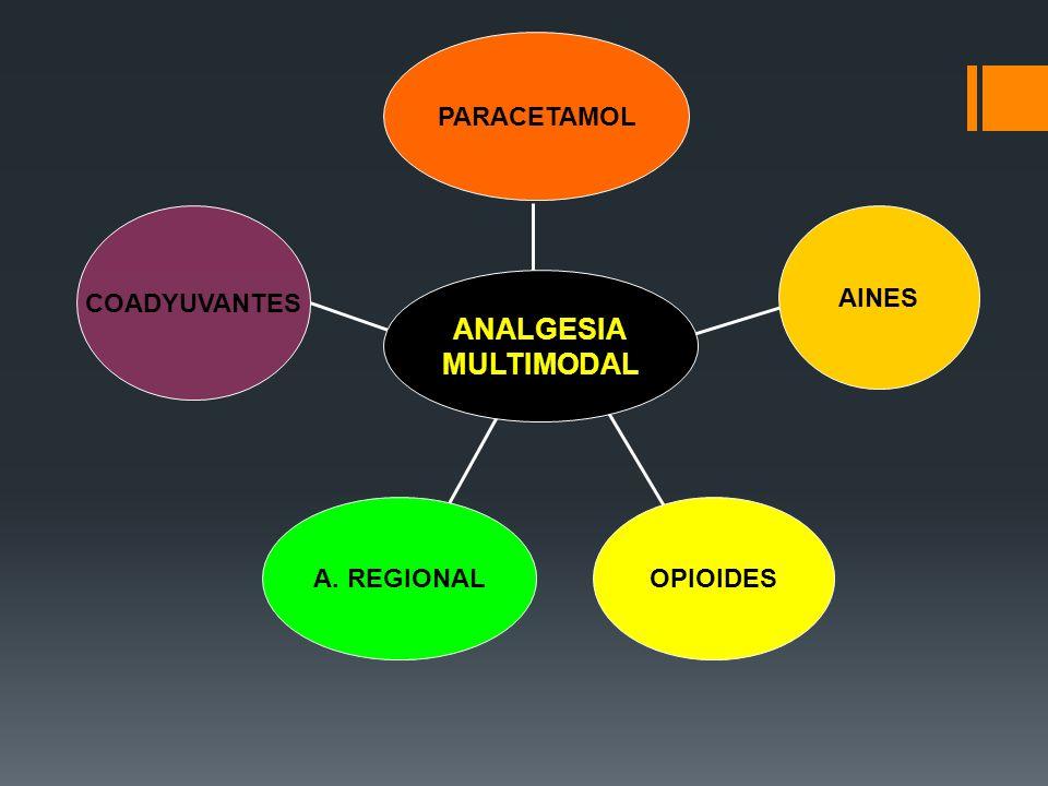 PARACETAMOL AINES OPIOIDESA. REGIONAL COADYUVANTES ANALGESIA MULTIMODAL