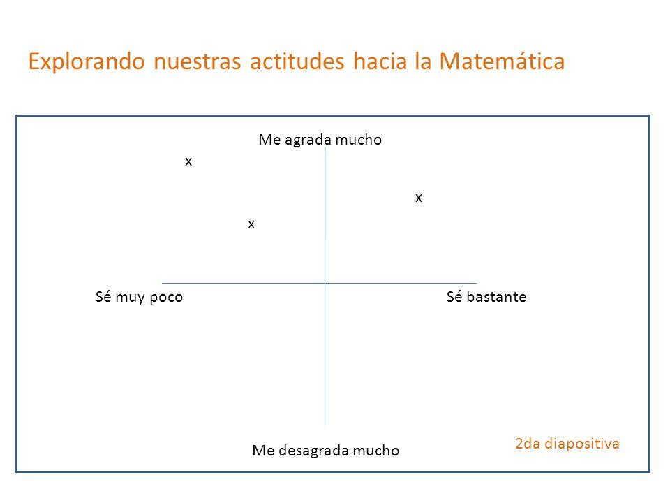 Explorando nuestras actitudes hacia la Matemática Me agrada mucho Me desagrada mucho Sé bastanteSé muy poco 2da diapositiva x x x