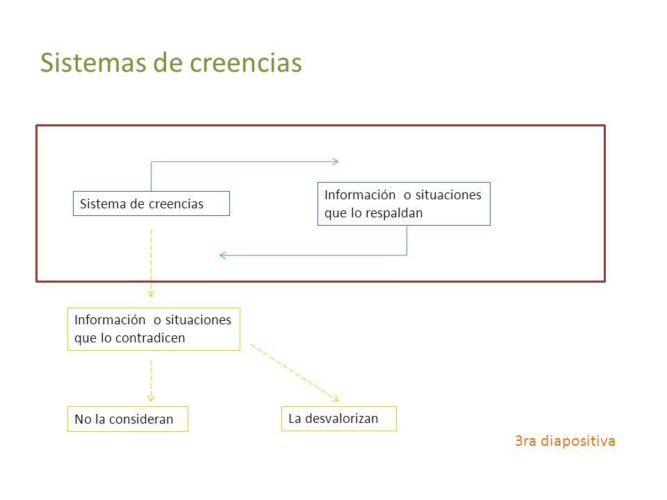 Sistemas de creencias Sistema de creencias Información o situaciones que lo contradicen Información o situaciones que lo respaldan La desvalorizan No