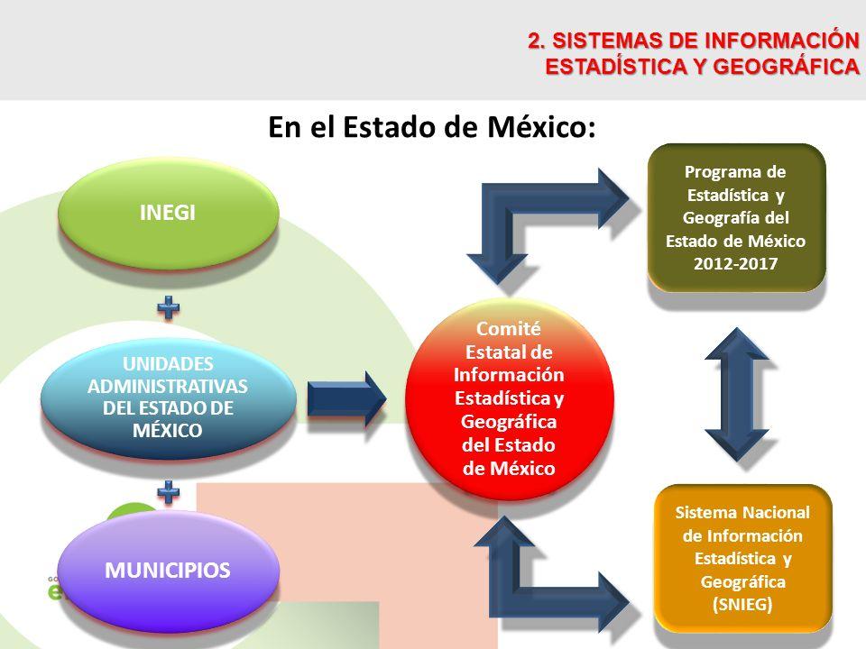 En el Estado de México: 2. SISTEMAS DE INFORMACIÓN ESTADÍSTICA Y GEOGRÁFICA