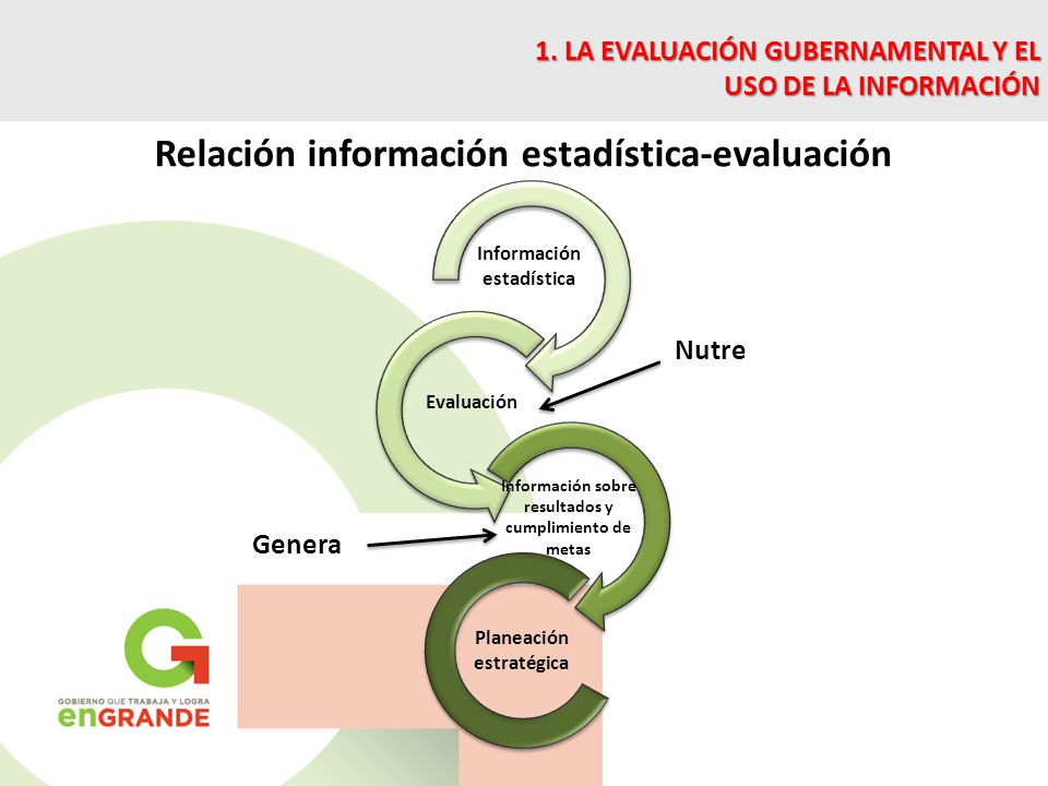 Relación información estadística-evaluación Información estadística Nutre Evaluación Información sobre resultados y cumplimiento de metas Planeación estratégica Genera 1.