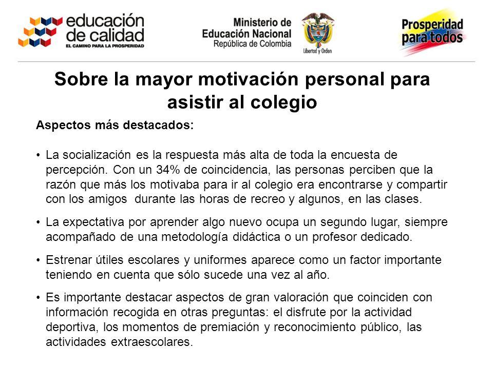 Sobre la mayor motivación personal para asistir al colegio Aspectos más destacados: La socialización es la respuesta más alta de toda la encuesta de p