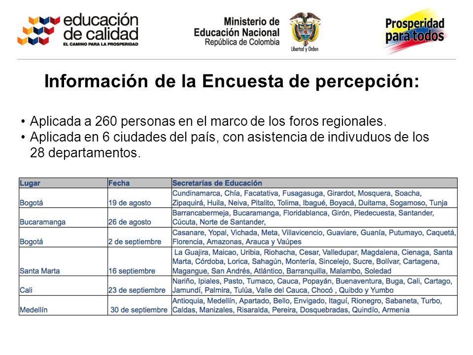 Información de la Encuesta de percepción: Aplicada a 260 personas en el marco de los foros regionales. Aplicada en 6 ciudades del país, con asistencia