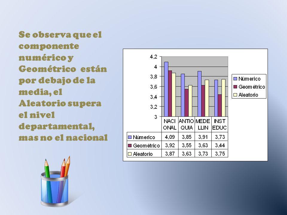 Se observa que el componente numérico y Geométrico están por debajo de la media, el Aleatorio supera el nivel departamental, mas no el nacional