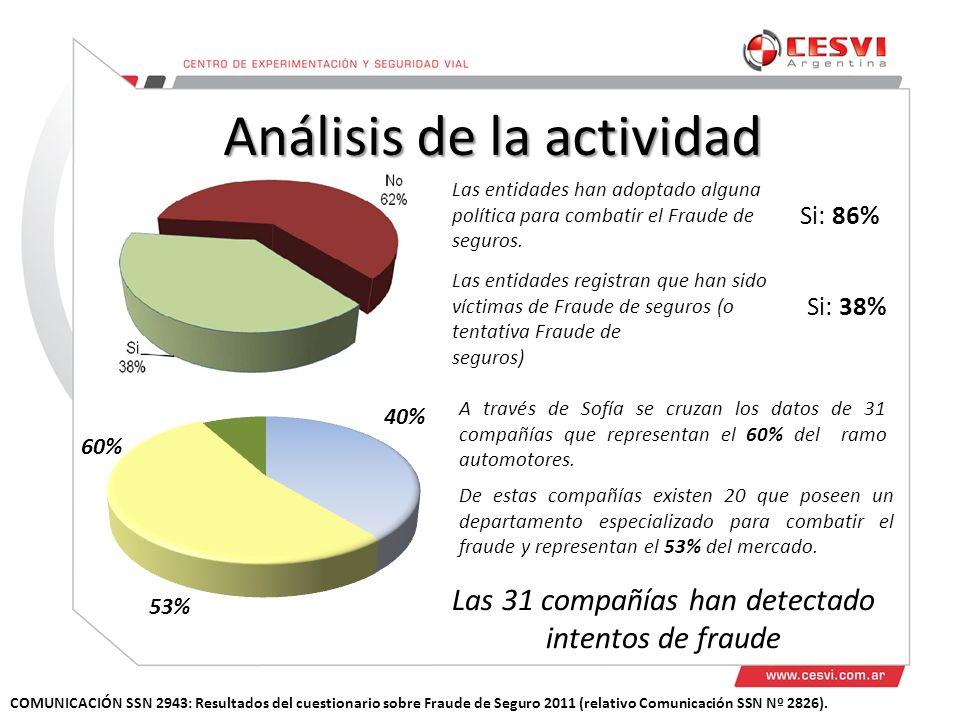 Análisis de la actividad COMUNICACIÓN SSN 2943: Resultados del cuestionario sobre Fraude de Seguro 2011 (relativo Comunicación SSN Nº 2826).