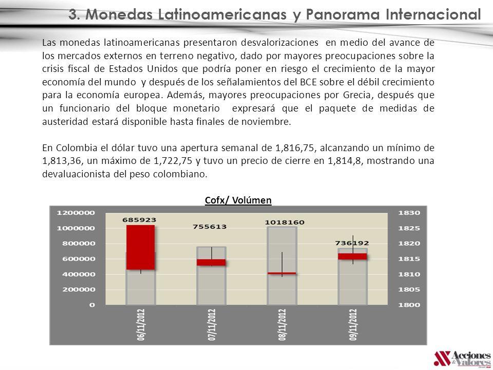 Las monedas latinoamericanas presentaron desvalorizaciones en medio del avance de los mercados externos en terreno negativo, dado por mayores preocupa