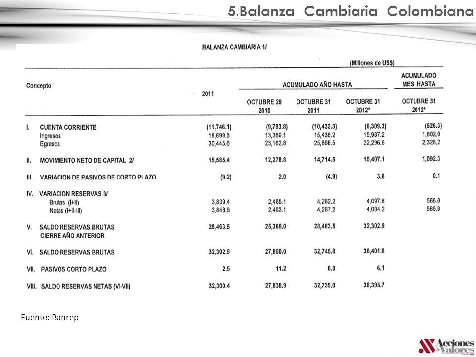 5.Balanza Cambiaria Colombiana Fuente: Banrep