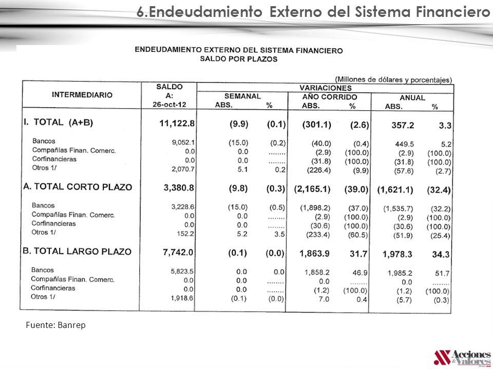 6.Endeudamiento Externo del Sistema Financiero Fuente: Banrep