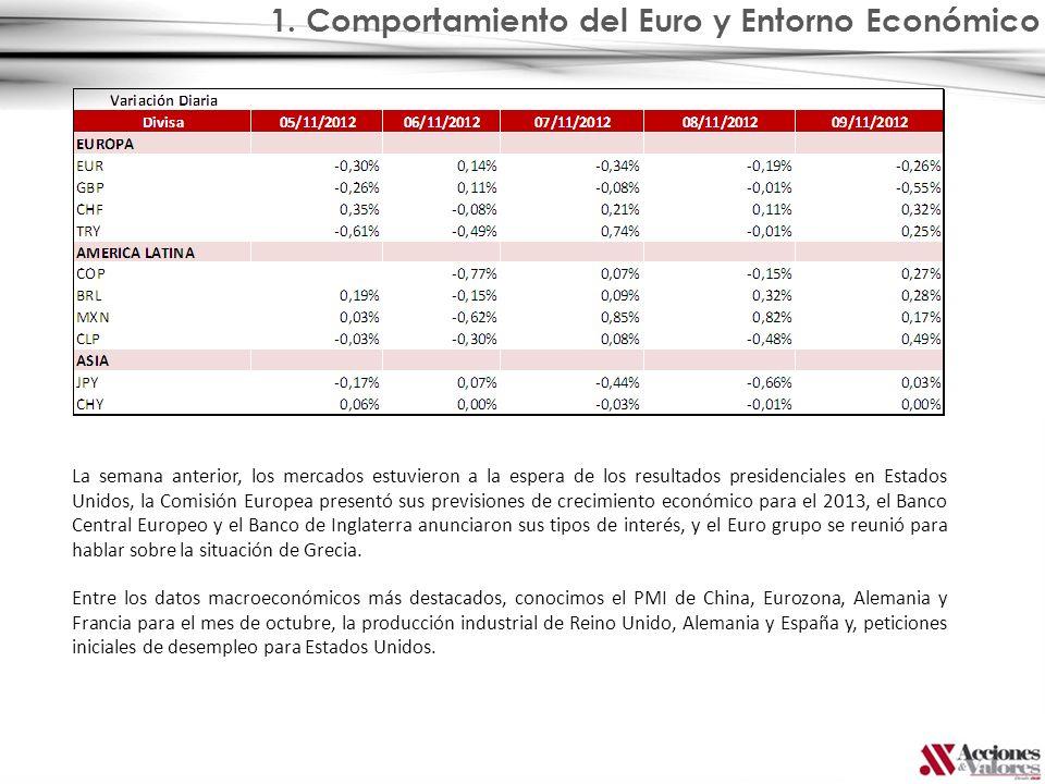 1. Comportamiento del Euro y Entorno Económico La semana anterior, los mercados estuvieron a la espera de los resultados presidenciales en Estados Uni