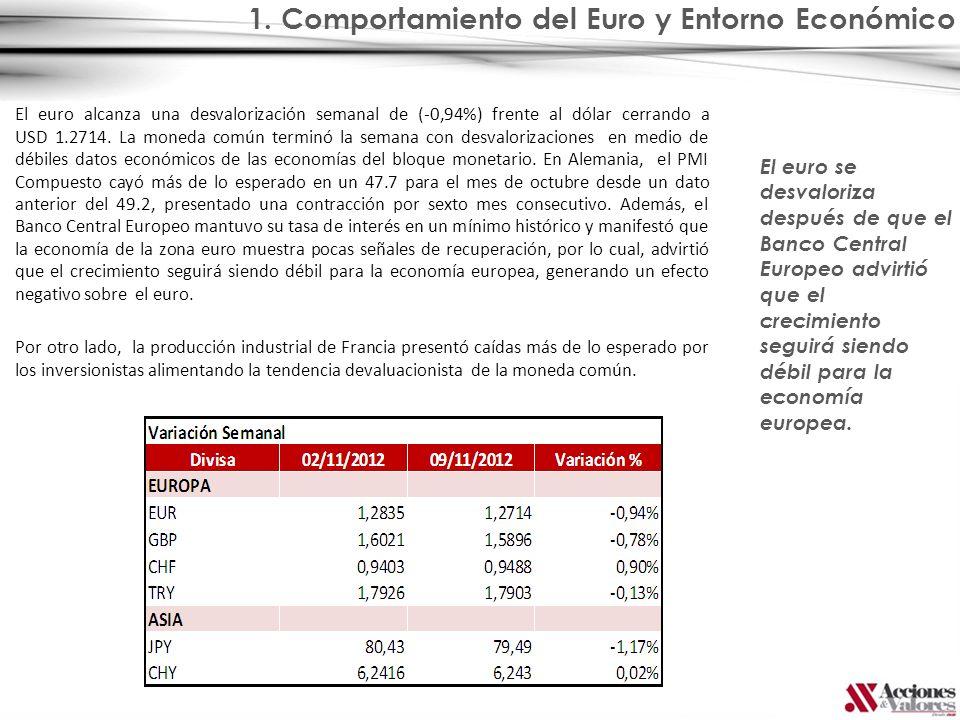 1. Comportamiento del Euro y Entorno Económico El euro alcanza una desvalorización semanal de (-0,94%) frente al dólar cerrando a USD 1.2714. La moned