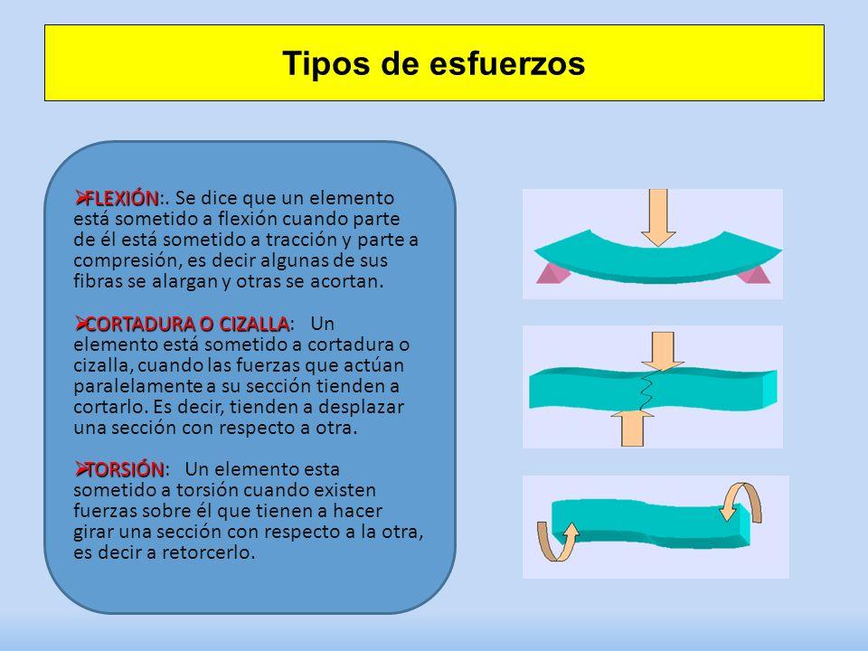 Tipos de esfuerzos FLEXIÓN FLEXIÓN:.