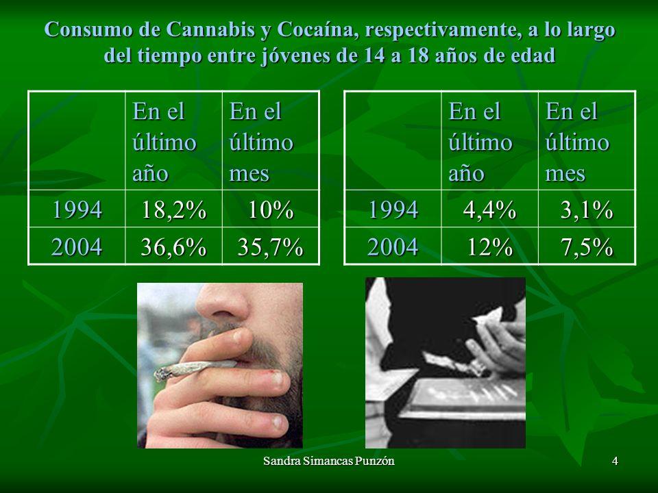 Sandra Simancas Punzón4 Consumo de Cannabis y Cocaína, respectivamente, a lo largo del tiempo entre jóvenes de 14 a 18 años de edad En el último año En el último mes 199418,2%10% 200436,6%35,7% En el último año En el último mes 19944,4%3,1% 200412%7,5%