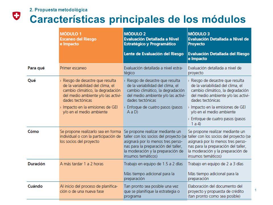 11 2. Propuesta metodológica Características principales de los módulos