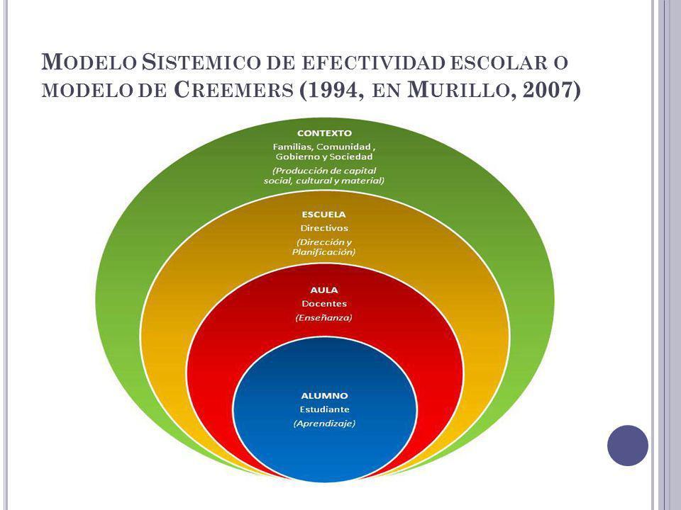 M ODELO S ISTEMICO DE EFECTIVIDAD ESCOLAR O MODELO DE C REEMERS (1994, EN M URILLO, 2007)