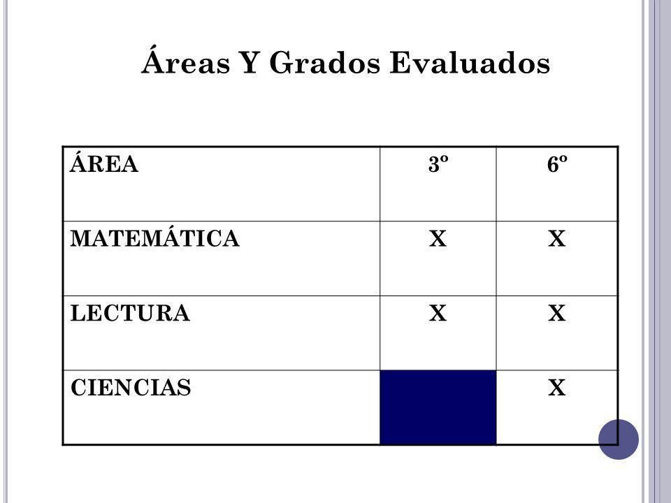 Áreas Y Grados Evaluados ÁREA3º6º MATEMÁTICAXX LECTURAXX CIENCIASX