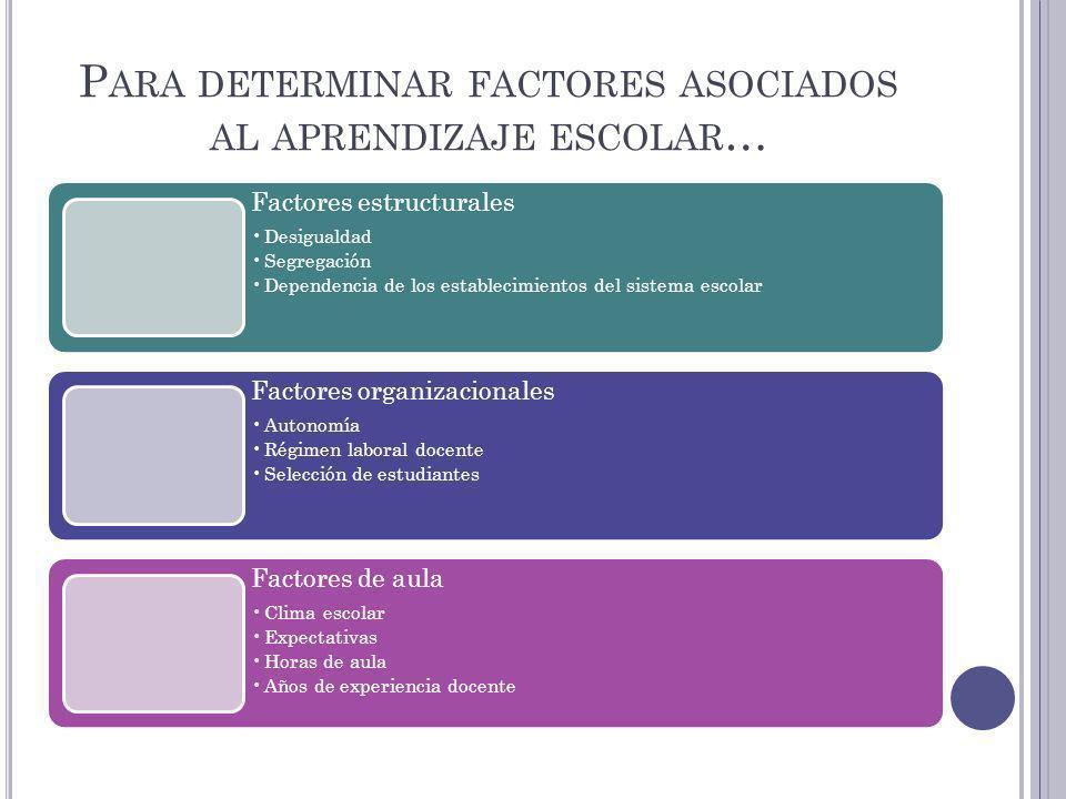 P ARA DETERMINAR FACTORES ASOCIADOS AL APRENDIZAJE ESCOLAR … Factores estructurales Desigualdad Segregación Dependencia de los establecimientos del si