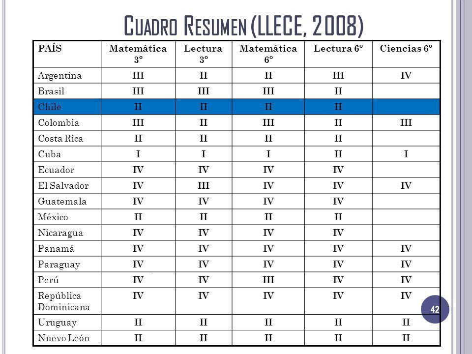 42 PAÍSMatemática 3º Lectura 3º Matemática 6º Lectura 6ºCiencias 6º Argentina IIIII IIIIV Brasil III II Chile II Colombia IIIIIIIIIIIII Costa Rica II