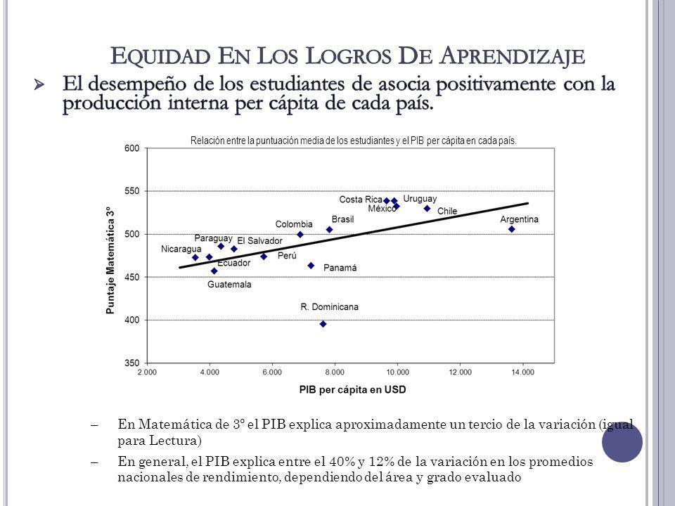 47 –En Matemática de 3º el PIB explica aproximadamente un tercio de la variación (igual para Lectura) –En general, el PIB explica entre el 40% y 12% d
