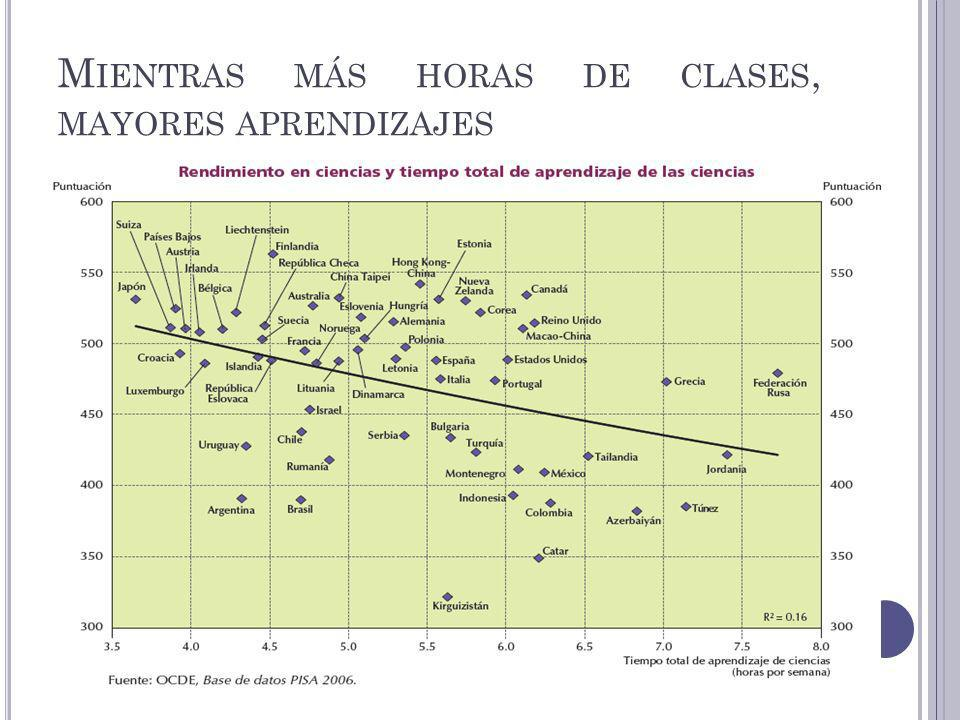 Los alumnos de los países con mejor rendimiento medio en PISA, emplean menos tiempo, como promedio, estudiando independientemente y en clases extraescolares y particulares y más tiempo en las clases normales del colegio que los alumnos de los países de menor rendimiento medio en PISA.