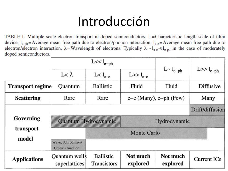 Modelos de Transporte – Basados en la Ecuación de Transporte de Boltzmann – Principales modelos (alternativos a DD) Stratton Bløtekjær (Modelo Hidrodinámico)