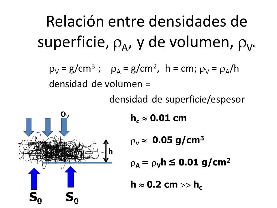 Relación entre densidades de superficie, A, y de volumen, V. V = g/cm 3 ; A = g/cm 2, h = cm; V = A /h densidad de volumen = densidad de superficie/es