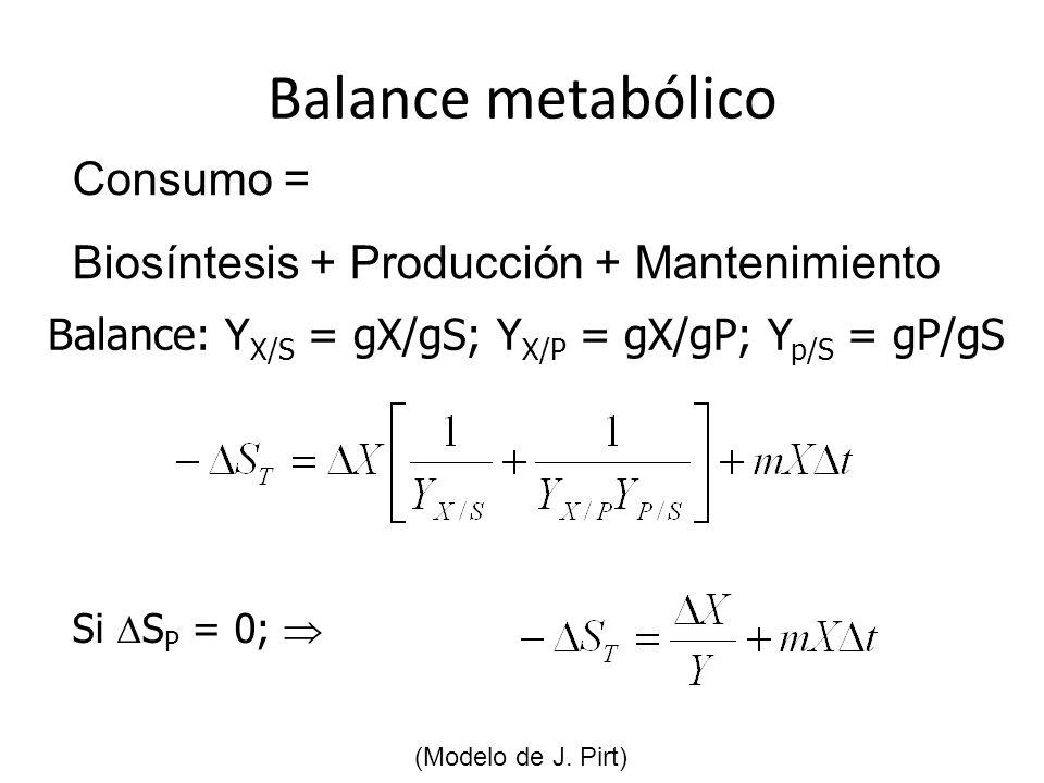 Balance metabólico Balance: Y X/S = gX/gS; Y X/P = gX/gP; Y p/S = gP/gS Consumo = Biosíntesis + Producción + Mantenimiento (Modelo de J. Pirt) Si S P